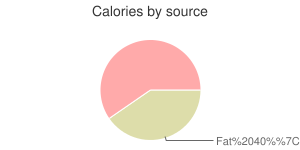 Fish, raw, milkfish, calories by source